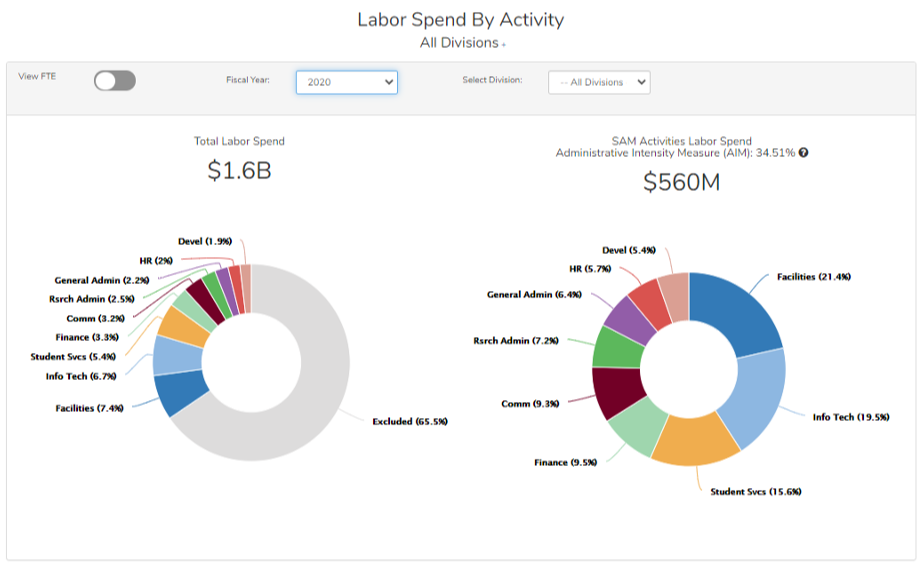 Image with two donut charts comparing labor spending by activity