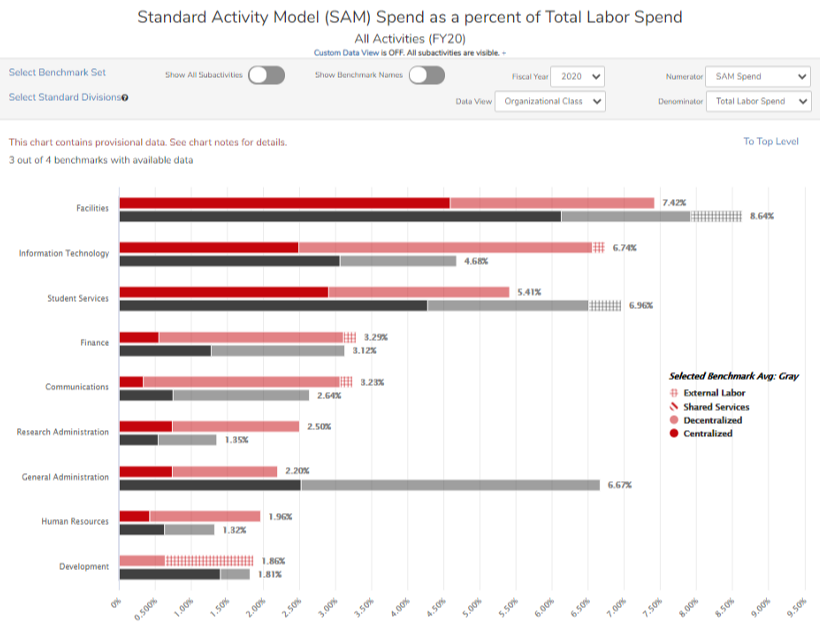 Image of bar graphs comparing Standard Activity Model spend as a percent of total labor spend