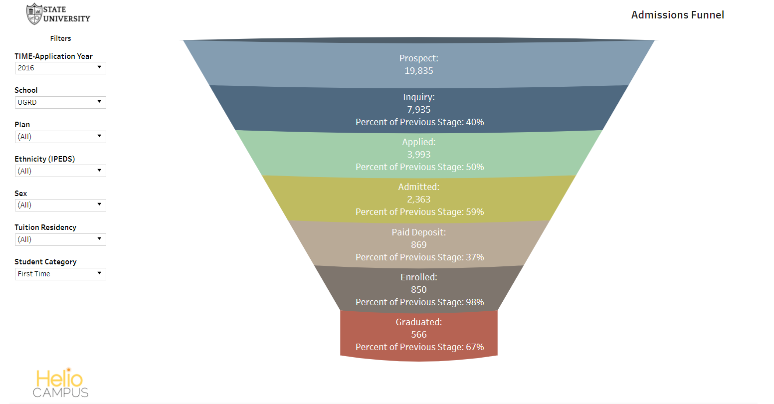 Admissions Funnel